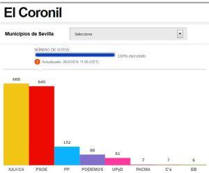 Resultados El Coronil - Elecciones europeas 2014