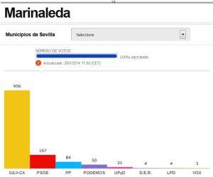 Resultados Marinaleda - Elecciones europeas 2014